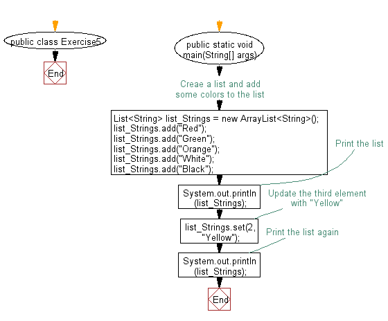 Flowchart: Update specific array element by given element.