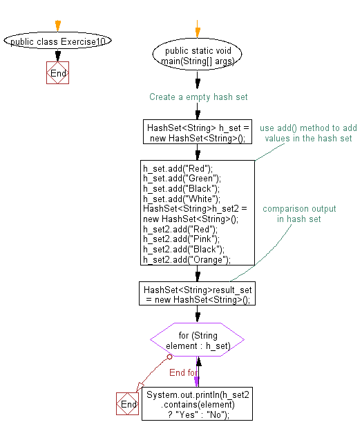 Flowchart: Compare two hash set.