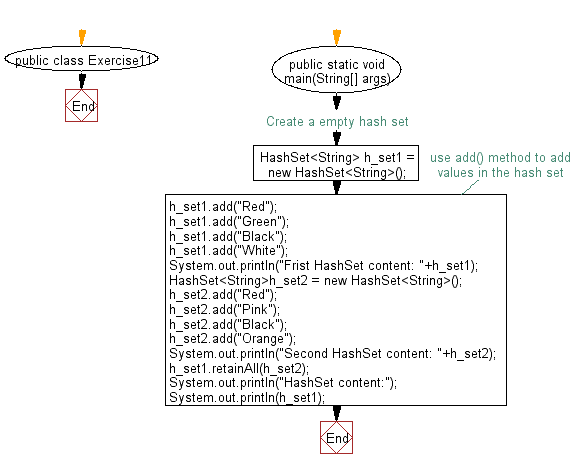 Flowchart: Compare two sets and retain elements which are same on both sets.
