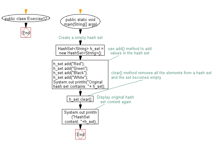 Flowchart: Remove all of the elements from a hash set.