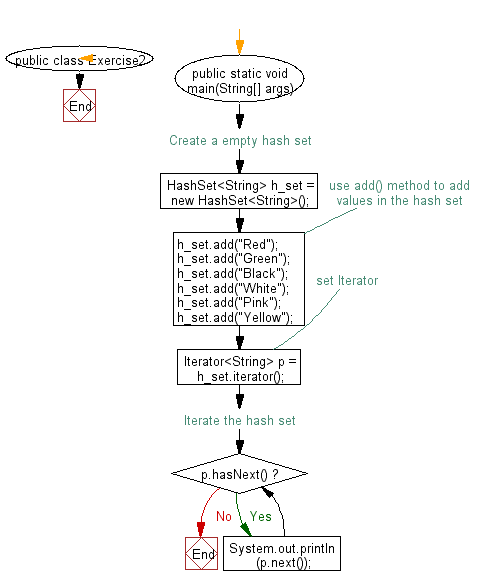 Flowchart: Iterate through all elements in a hash list.