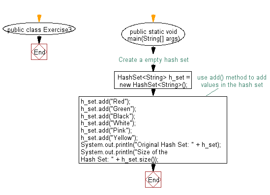 Flowchart: Get the number of elements in a hash set.