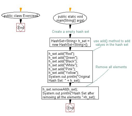 Flowchart: Empty an hash set.