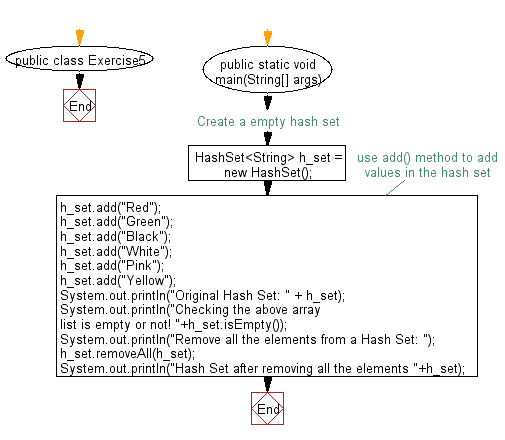 Flowchart: Test a hash set is empty or not.