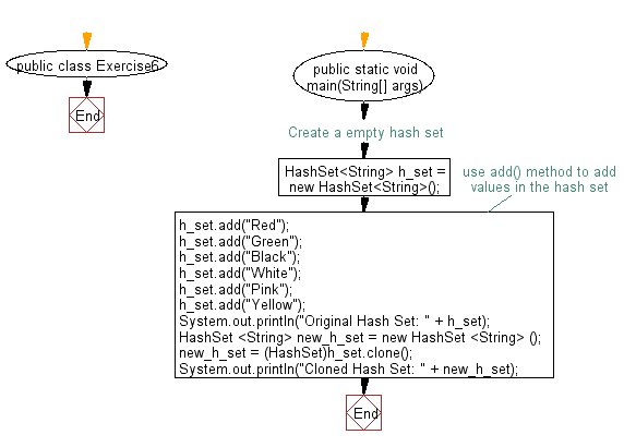 Flowchart: Clone a hash set to another hash set.