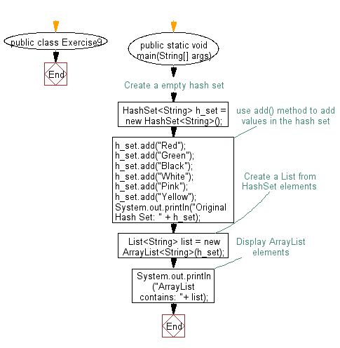 Flowchart: Convert a hash set to a List/ArrayList.
