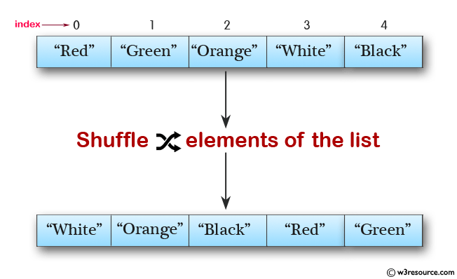 Java Collection, ArrayList Exercises: Shuffle elements in a list