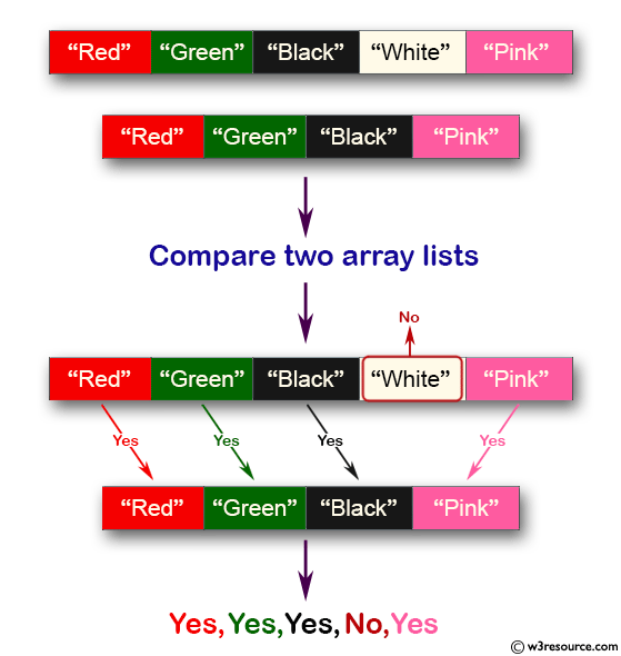 Java Collection, ArrayList Exercises: Compare two array lists