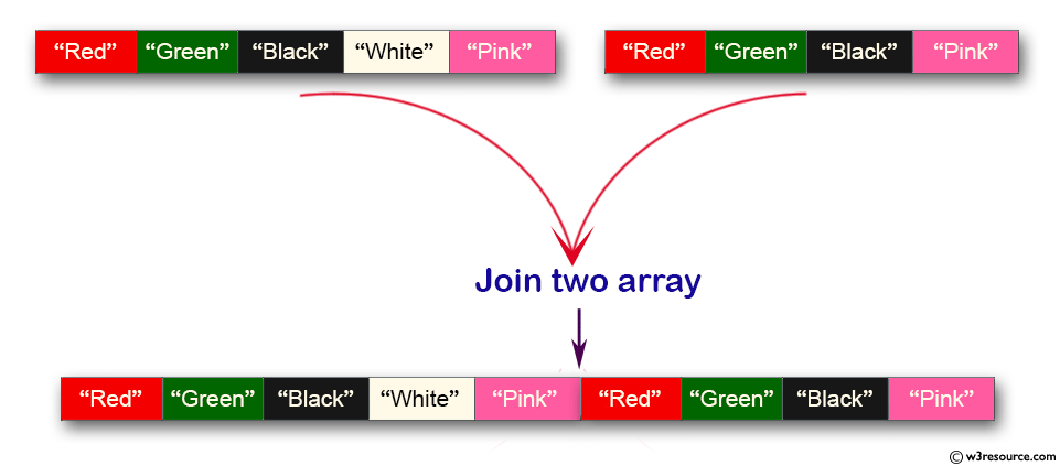 Java Collection, ArrayList Exercises: Join two array lists