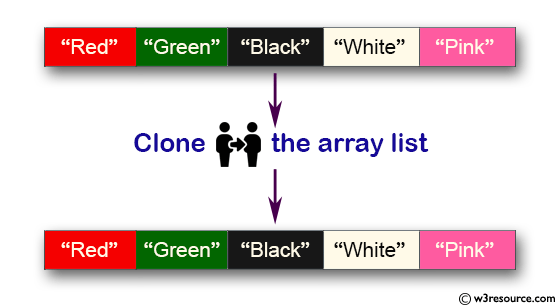Java Collection, ArrayList Exercises: Clone an array list to another array list