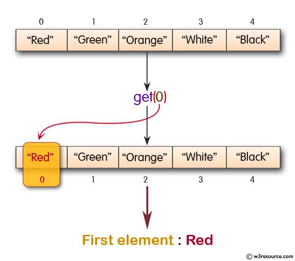 Java Collection, ArrayList Exercises: Retrieve an element