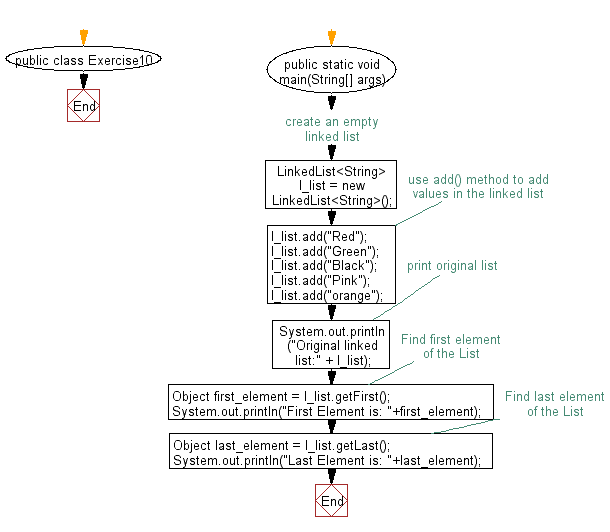 Flowchart: Get the first and last occurrence of the specified elements in a linked list