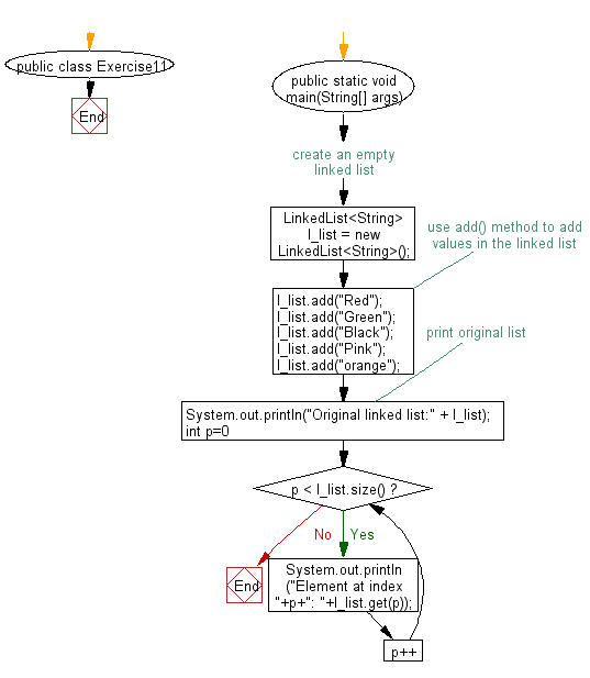 Flowchart: Display the elements and their positions in a linked list
