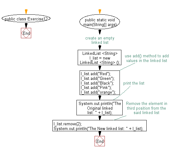 Flowchart: Remove a specified element from a linked list