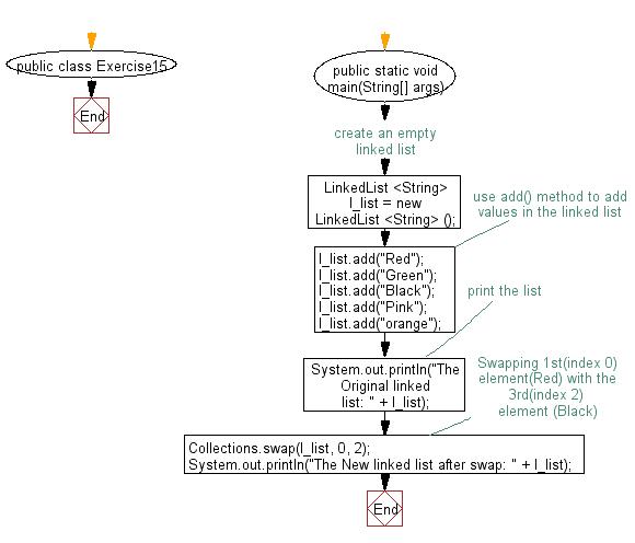 Flowchart: Swap two elements in an linked list