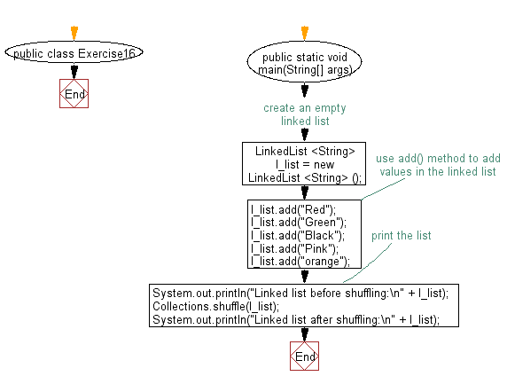 Flowchart: Shuffle the elements in a linked list