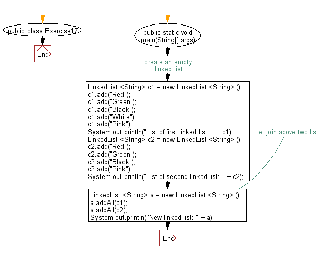 Flowchart: Join two linked lists