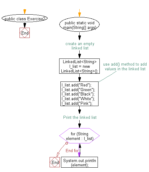 Flowchart: Iterate through all elements in a linked list.