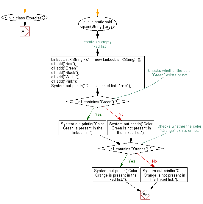 Flowchart: Check if a particular element exists in a linked list