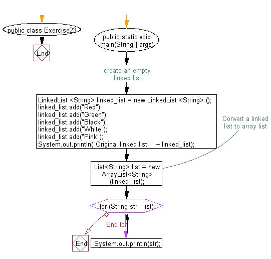 Flowchart: Convert a linked list to array list