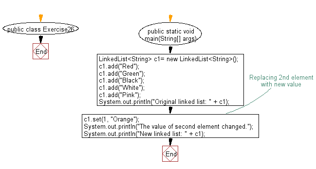 Flowchart: Replace an element in a linked list