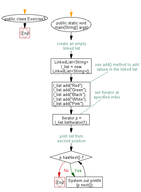 Flowchart: Iterate through all elements in a linked list starting at the specified position.