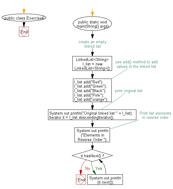 Flowchart: Iterate a linked list in reverse order.