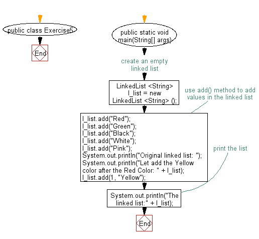Flowchart: Insert the specified element at the specified position in the linked list.