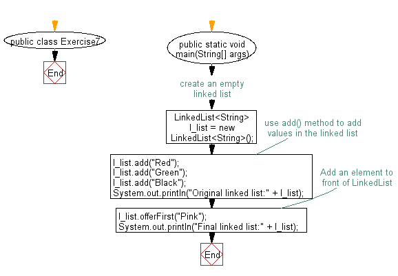 Flowchart: Insert the specified element at the front of a linked list.