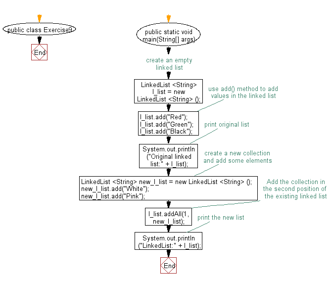 Flowchart: Insert some elements at the specified position into a linked list.