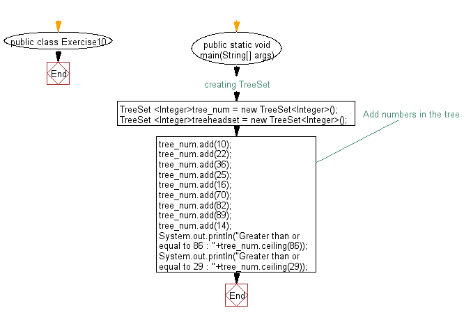 Flowchart: Get the element in a tree set which is greater than or equal to the given element