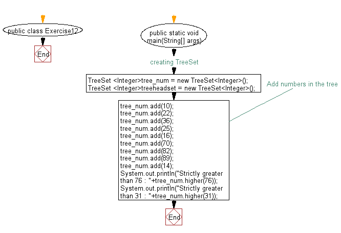 Flowchart: Get an element in a tree set which is strictly greater than the given element