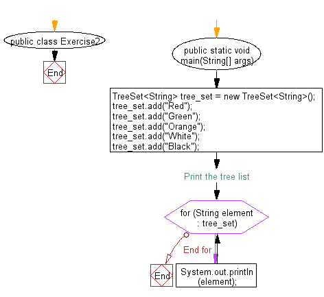 Flowchart: Iterate through all elements in a tree set