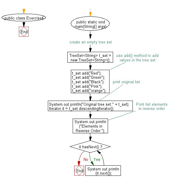 Flowchart: Create a reverse order view of the elements contained in a given tree set