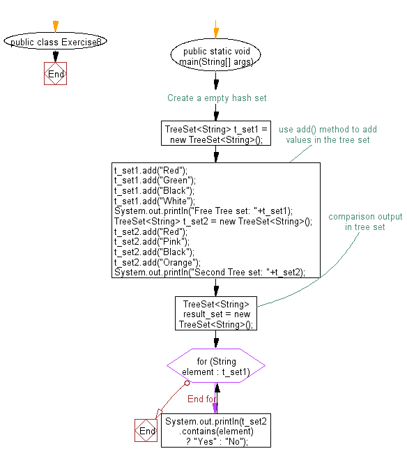 Flowchart: Compare two tree sets