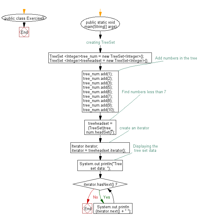 Flowchart: Find the numbers less than 7 in a tree set