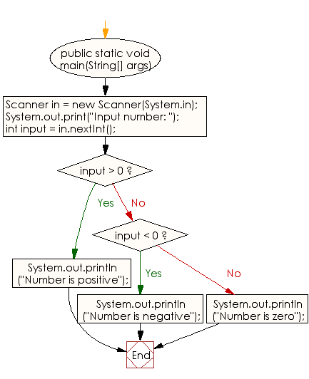 Flowchart: Java Conditional Statement Exercises - Program to check  positive or negative number
