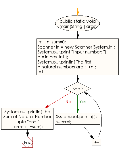 Flowchart: Java Conditional Statement Exercises - Display n terms of natural numbers and their sum