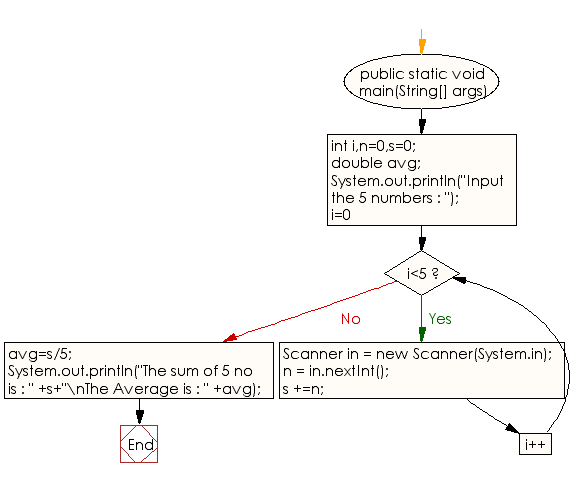 Flowchart: Java Conditional Statement Exercises - Input 5 numbers from keyboard and find their sum and average