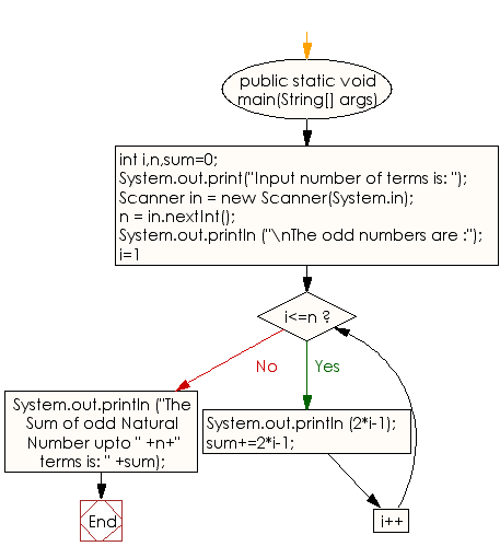 Flowchart: Java Conditional Statement Exercises - Display the n terms of odd natural number and their sum