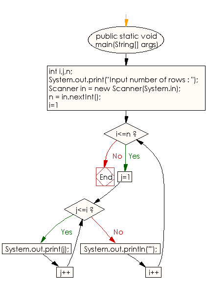 Flowchart: Java Conditional Statement Exercises - Display the pattern like right angle triangle with a number