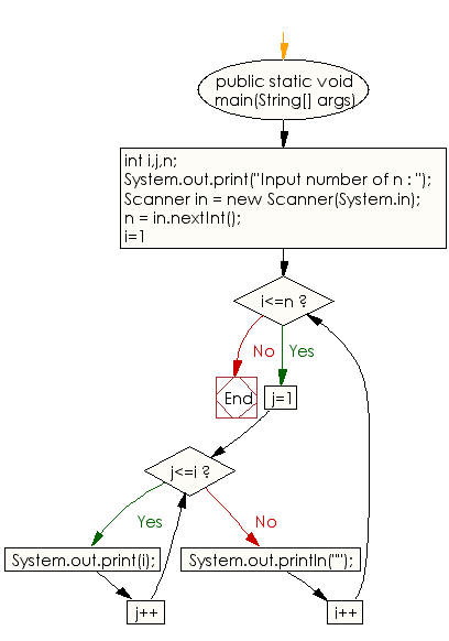 Flowchart: Java Conditional Statement Exercises - Print a pattern like right angle triangle