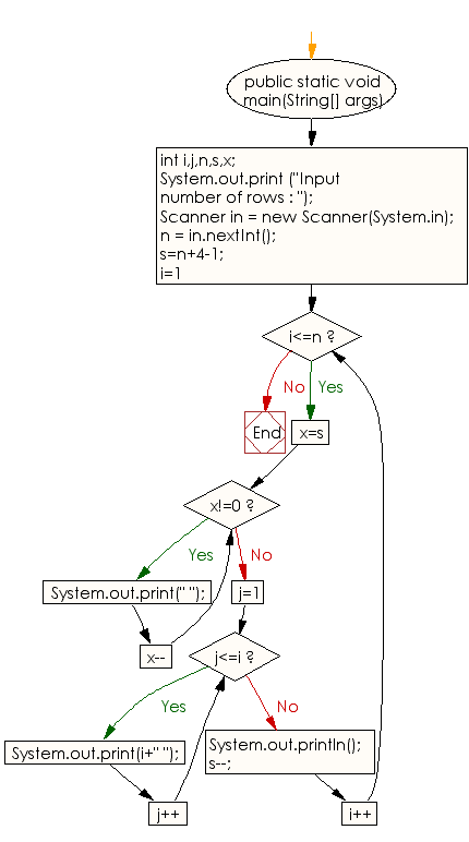 Flowchart: Java Conditional Statement Exercises - Print a pattern like a pyramid