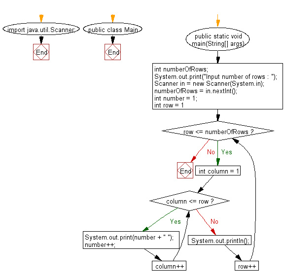 Flowchart: Java Conditional Statement Exercises - Print the Floyd's Triangle