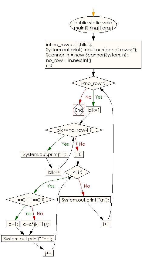 Flowchart: Java Conditional Statement Exercises - Display  Pascal's triangle