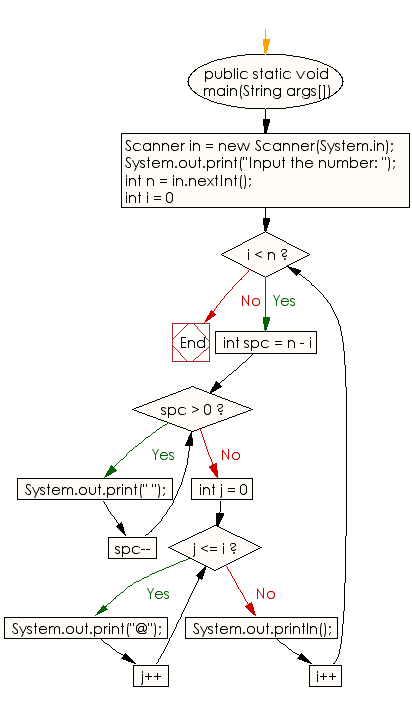 Flowchart: Java Conditional Statement Exercises - Generate a following @'s triangle
