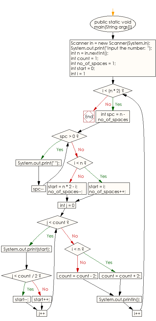Flowchart: Java Conditional Statement Exercises - Display the number rhombus structure