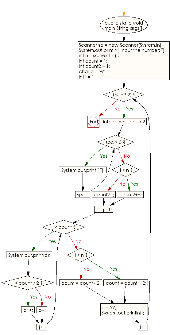 Flowchart: Java Conditional Statement Exercises - Display the following character rhombus structure