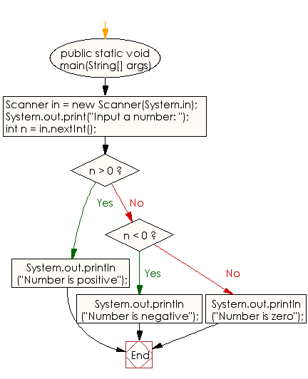 Flowchart: Java Conditional Statement Exercises - Check the number is negative, zero, or positive