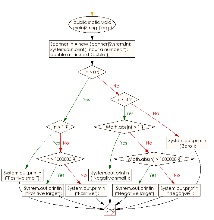 Flowchart: Java Conditional Statement Exercises - Reads a floating-point number and print result